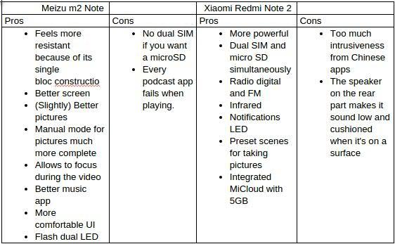Kekurangan Xiaomi Redmi Note 2